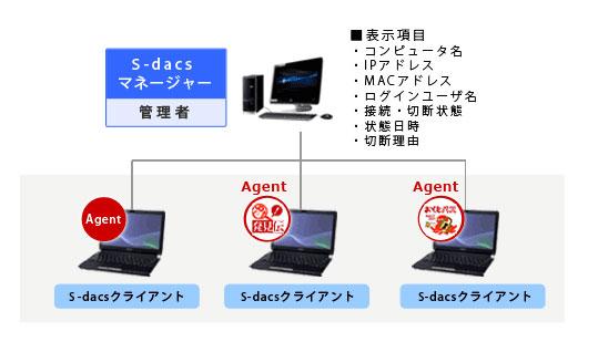 インフォメーション集配信サービス i-dac