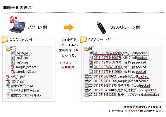 強制暗号化前後のファイル