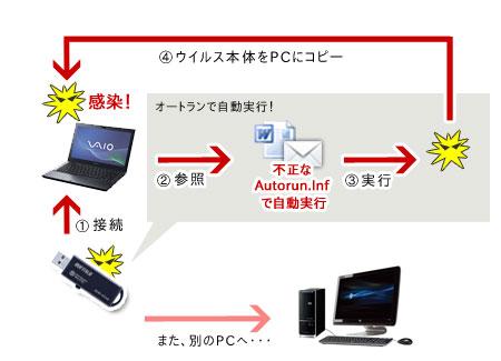 USBストレージ経由でウイルス感染
